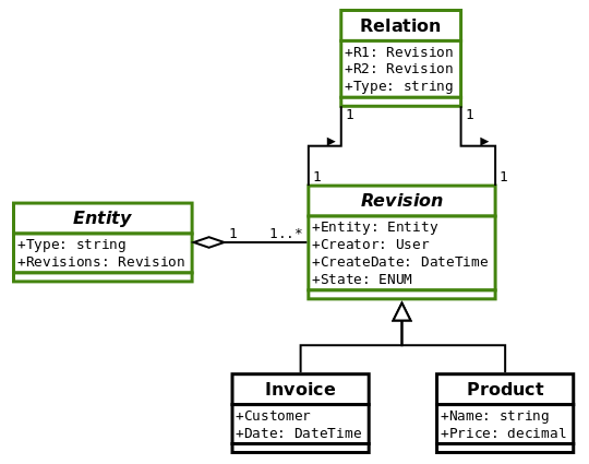 entity-revision Class Diagram